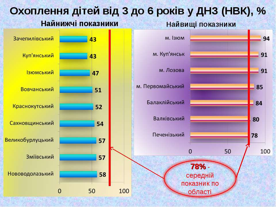 Охоплення дітей від 3 до 6 років у ДНЗ (НВК), % Найнижчі показники Найвищі по...