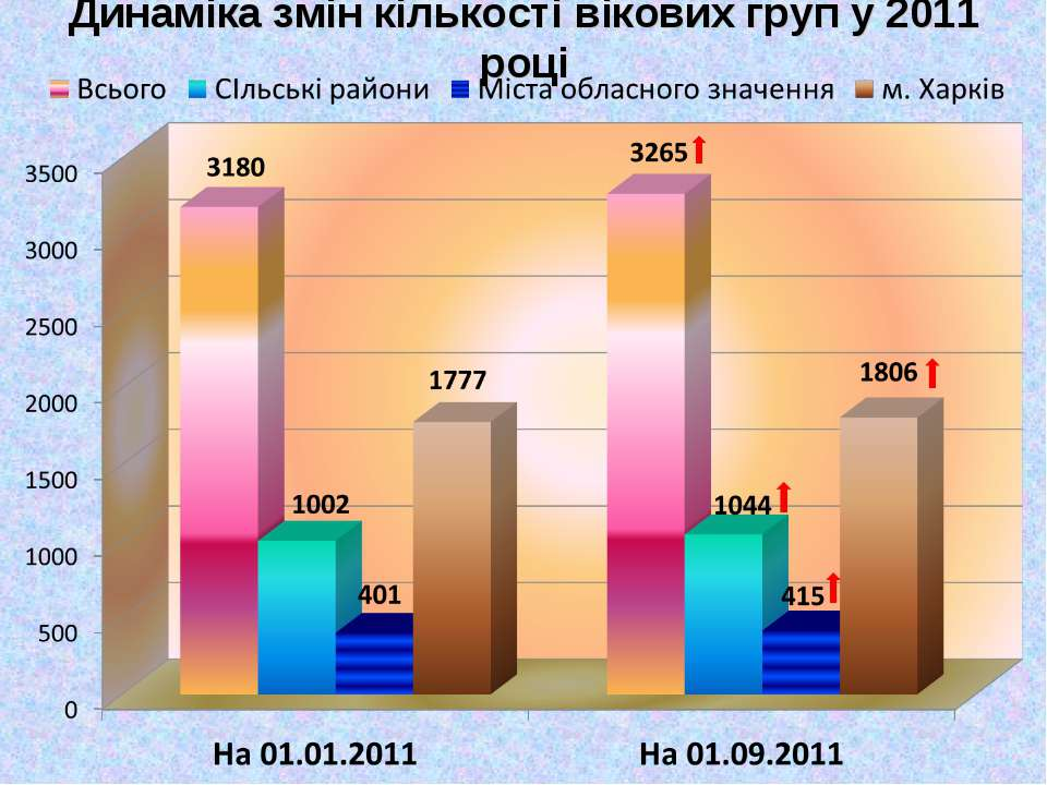 Динаміка змін кількості вікових груп у 2011 році