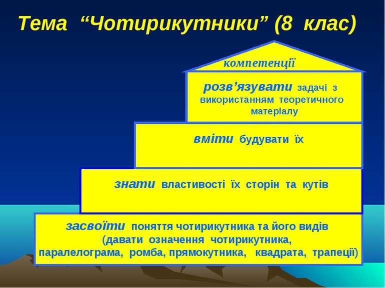 засвоїти поняття чотирикутника та його видів (давати означення чотирикутника,...