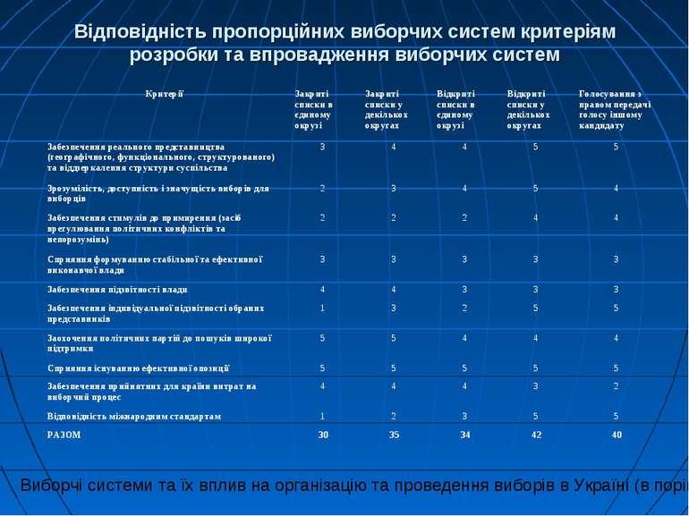 Відповідність пропорційних виборчих систем критеріям розробки та впровадження...