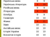 _______________ 8-Б №4Д 8-й 7-й Українська мова 8 9 Українська література 9 1...
