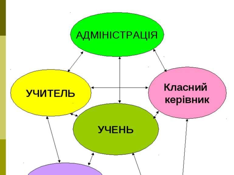 Алгоритм надання педагогічно-адміністративної допомоги учням Класний керівник...