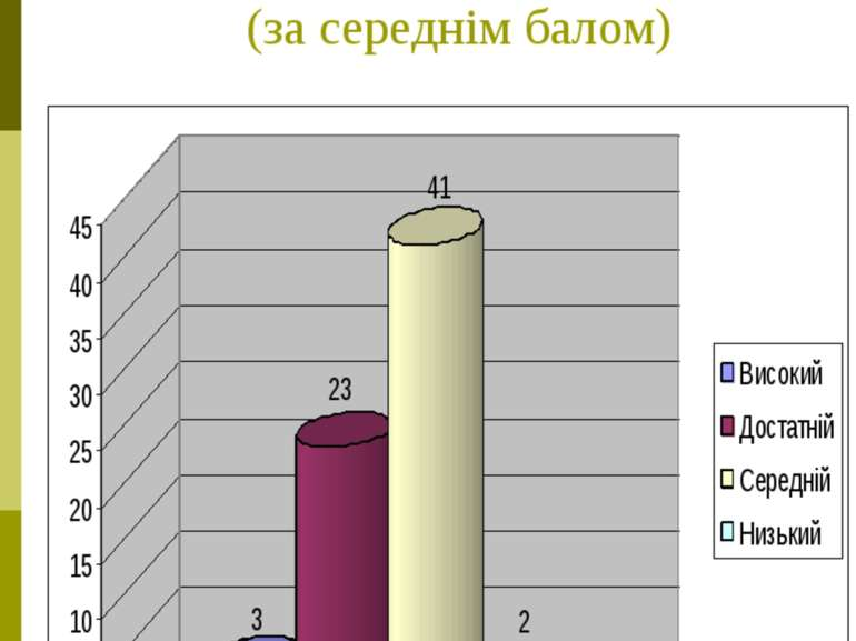 Рівень навчальних досягнень учнів 8-х класів (за середнім балом)