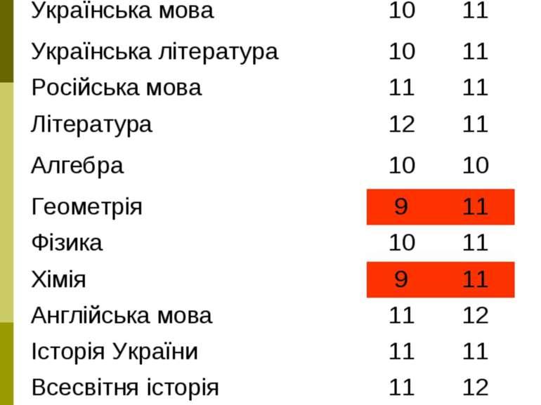 __________________8-В №1Д 8-й 7-й Українська мова 10 11 Українська література...