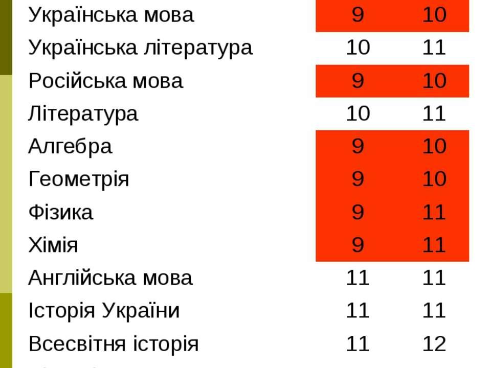 _______________ 8-В №2Д 8-й 7-й Українська мова 9 10 Українська література 10...