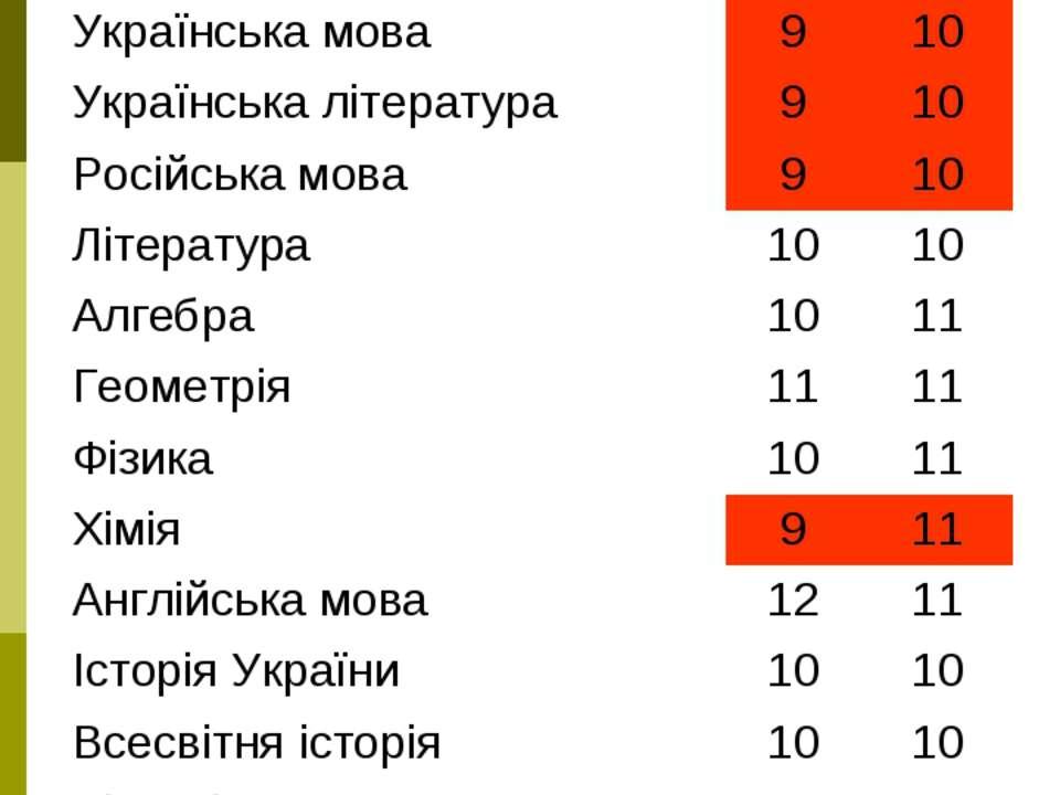 ______________ 8-Б №3Д 8-й 7-й Українська мова 9 10 Українська література 9 1...