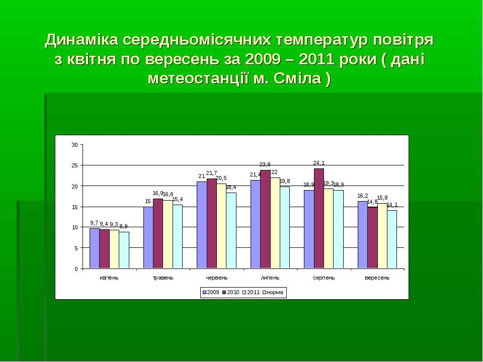 Динаміка середньомісячних температур повітря з квітня по вересень за 2009 – 2...