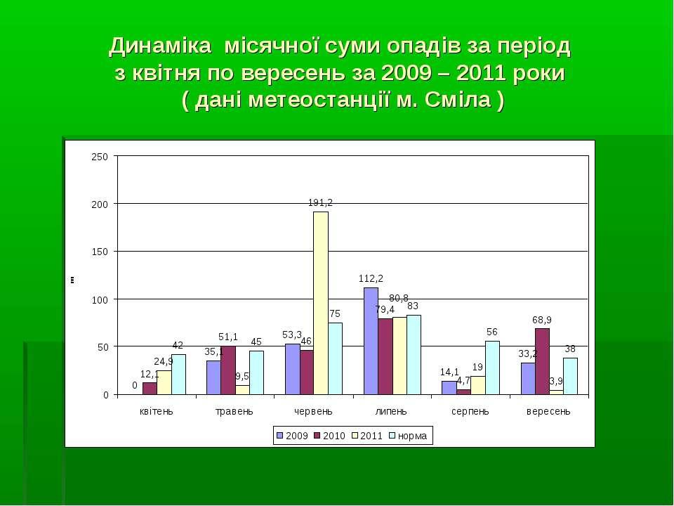 Динаміка місячної суми опадів за період з квітня по вересень за 2009 – 2011 р...