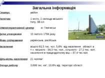 Загальна інформація Статус район Включає 1 місто, 2 селища міського типу, 68 ...