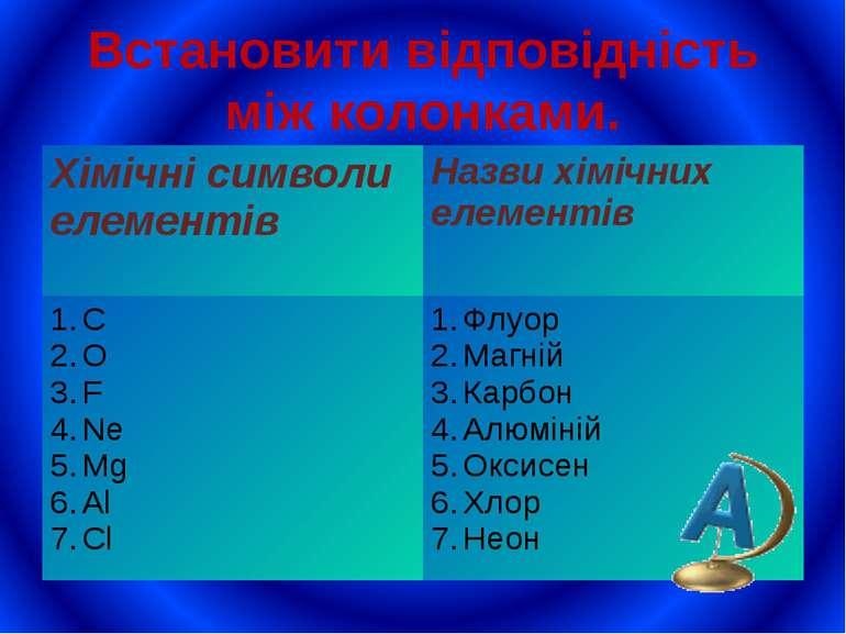Встановити відповідність між колонками. Хімічні символи елементів Назви хіміч...