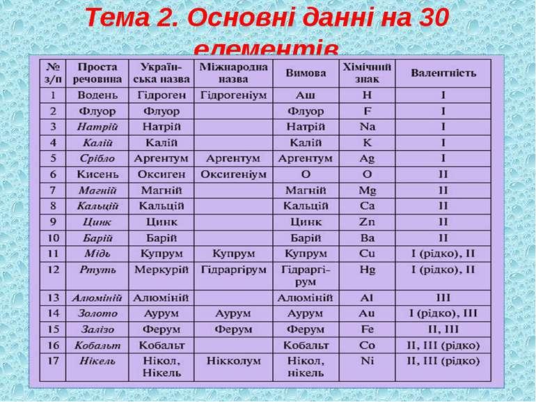 Тема 2. Основні данні на 30 елементів