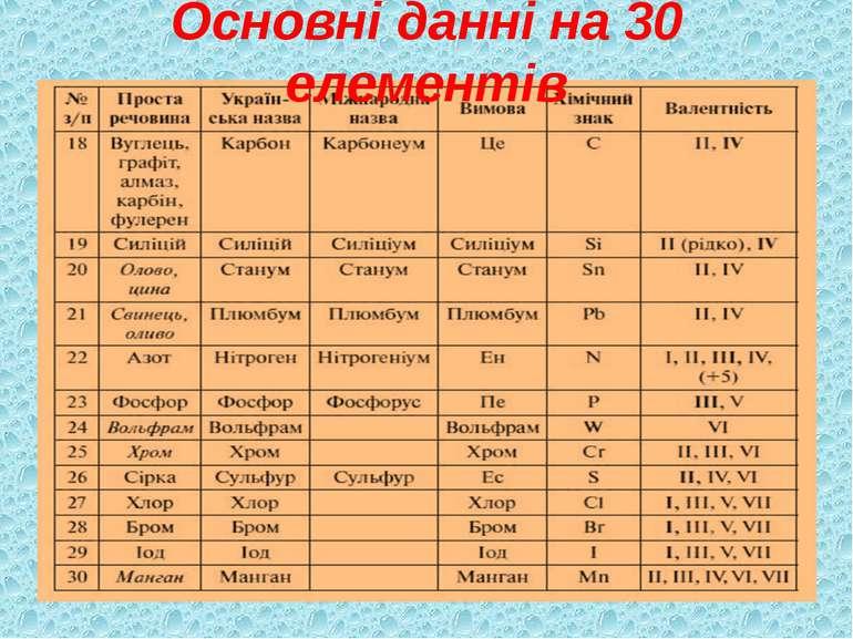Основні данні на 30 елементів