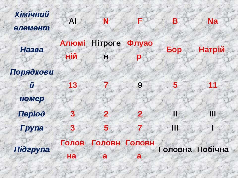 Хімічний елемент Al N F B Na Назва Алюміній Нітроген Флуаор Бор Натрій Порядк...