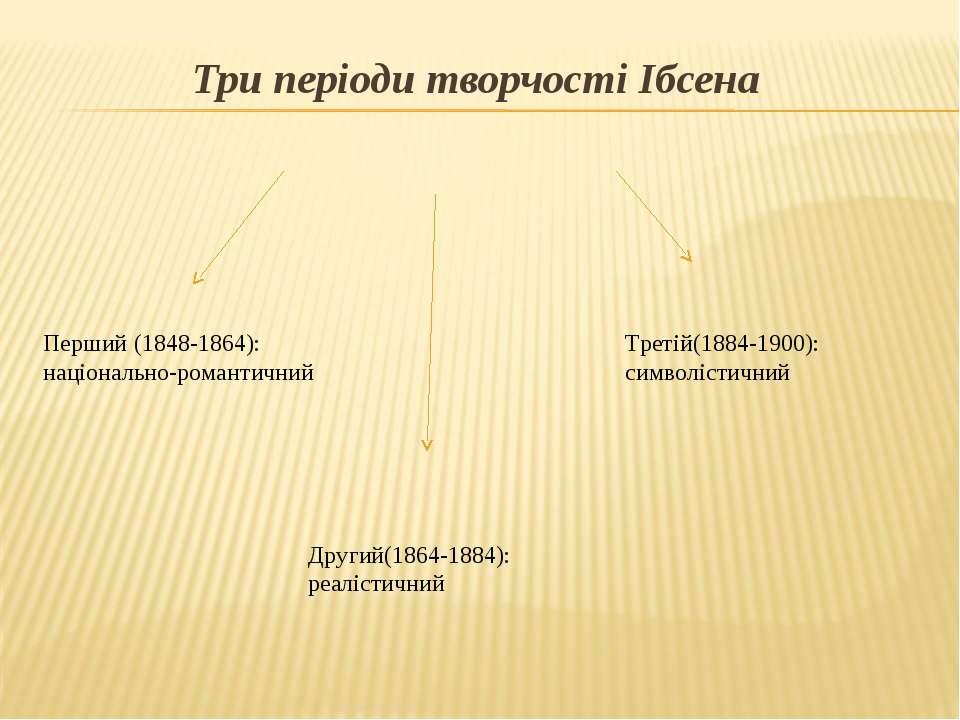 Три періоди творчості Ібсена Перший (1848-1864): національно-романтичний Друг...