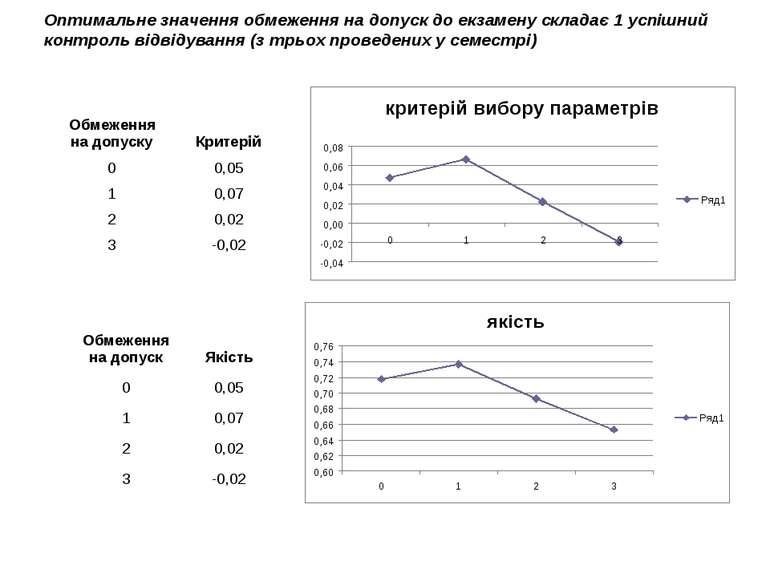 Оптимальне значення обмеження на допуск до екзамену складає 1 успішний контро...
