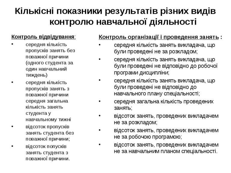 Кількісні показники результатів різних видів контролю навчальної діяльності К...