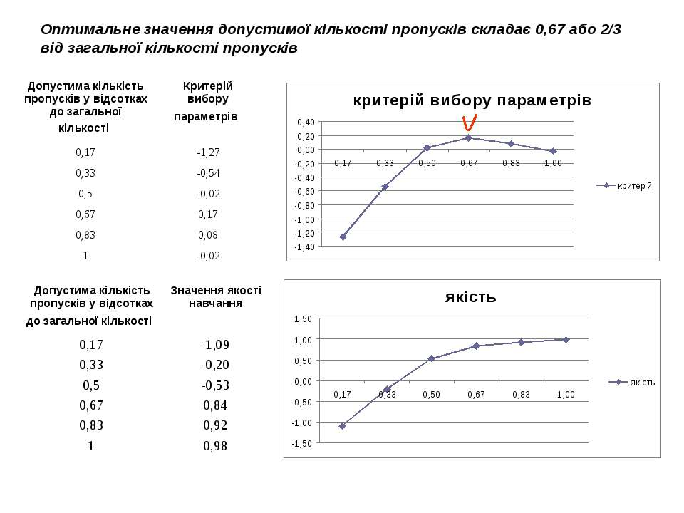 Оптимальне значення допустимої кількості пропусків складає 0,67 або 2/3 від з...
