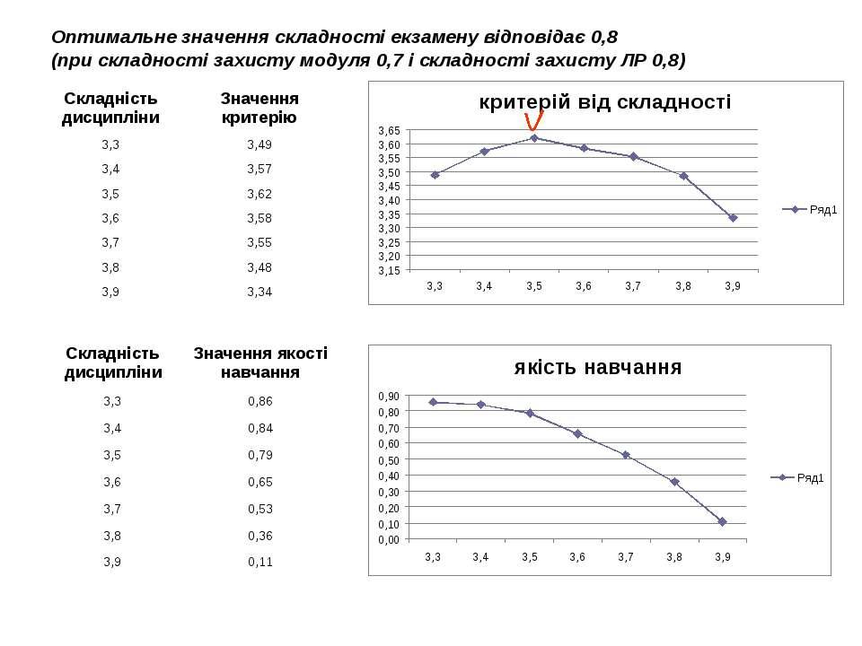 Оптимальне значення складності екзамену відповідає 0,8 (при складності захист...