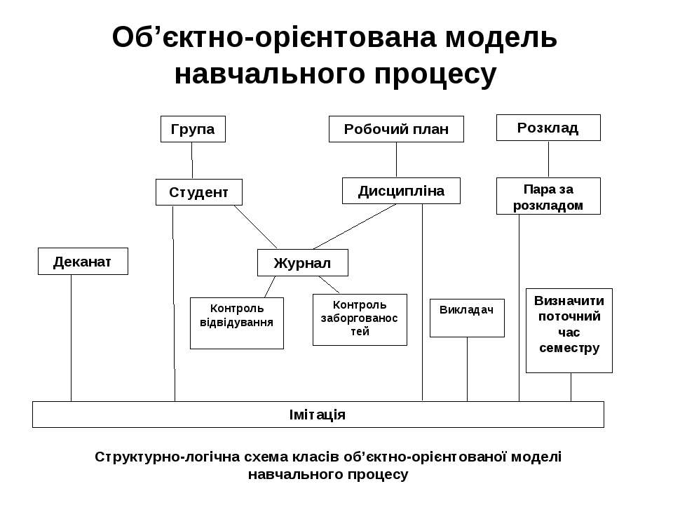 Об'єктно-орієнтована модель навчального процесу