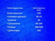 Типи водних мас Зоопланктон, мг/м³ Екваторіальні 100 Субєкваторіальні 50-70 Т...