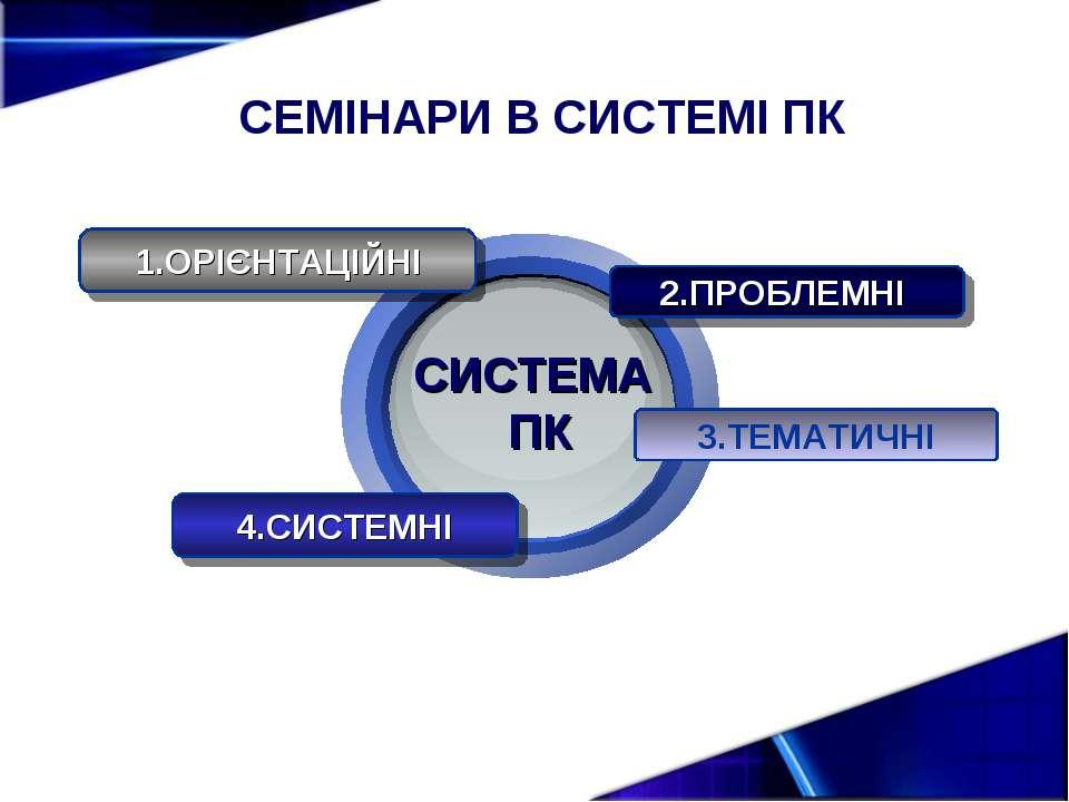 СЕМІНАРИ В СИСТЕМІ ПК 1.ОРІЄНТАЦІЙНІ 2.ПРОБЛЕМНІ 4.СИСТЕМНІ 3.ТЕМАТИЧНІ СИСТЕ...