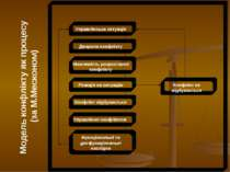Модель конфлікту як процесу (за М.Месконом)