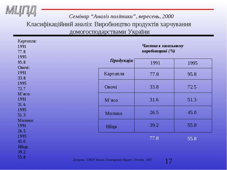 Класифікаційний аналіз: Виробництво продуктів харчування домогосподарствами У...