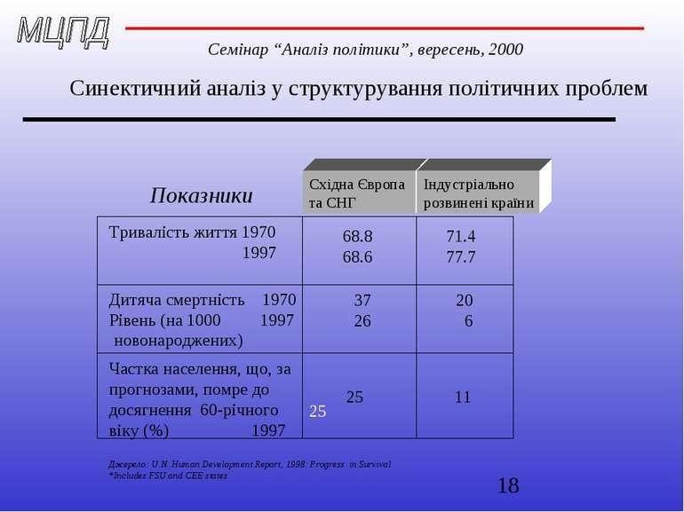 Синектичний аналіз у структурування політичних проблем Показники Тривалість ж...