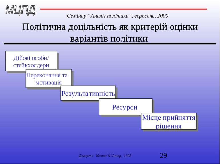 Політична доцільність як критерій оцінки варіантів політики Дійові особи/ сте...