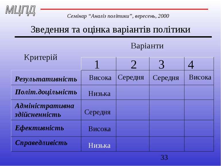 Зведення та оцінка варіантів політики Варіанти 1 2 3 4 Критерій Результативні...