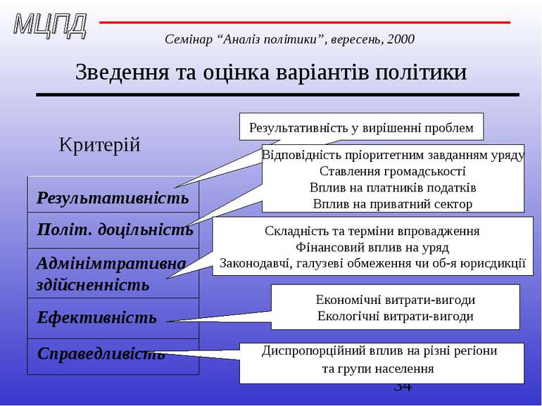 Зведення та оцінка варіантів політики Критерій Результативність Політ. доціль...