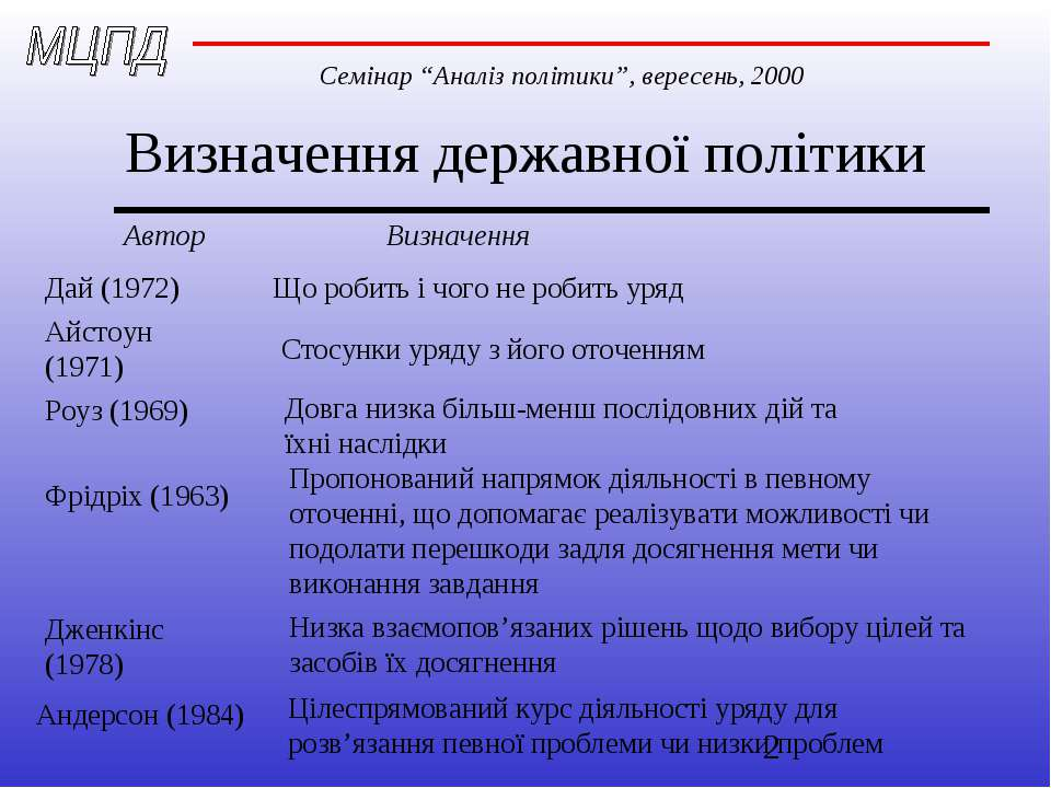 Визначення державної політики Автор Визначення Дай (1972) Що робить і чого не...