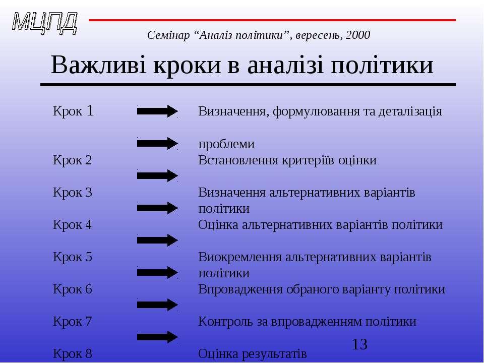 Важливі кроки в аналізі політики Крок 1 Визначення, формулювання та деталізац...
