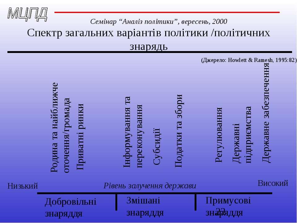 Спектр загальних варіантів політики /політичних знарядь Добровільні знаряддя ...