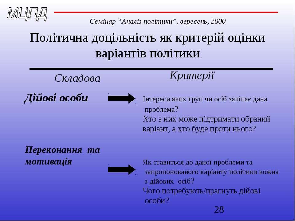 Політична доцільність як критерій оцінки варіантів політики Складова Критерії...