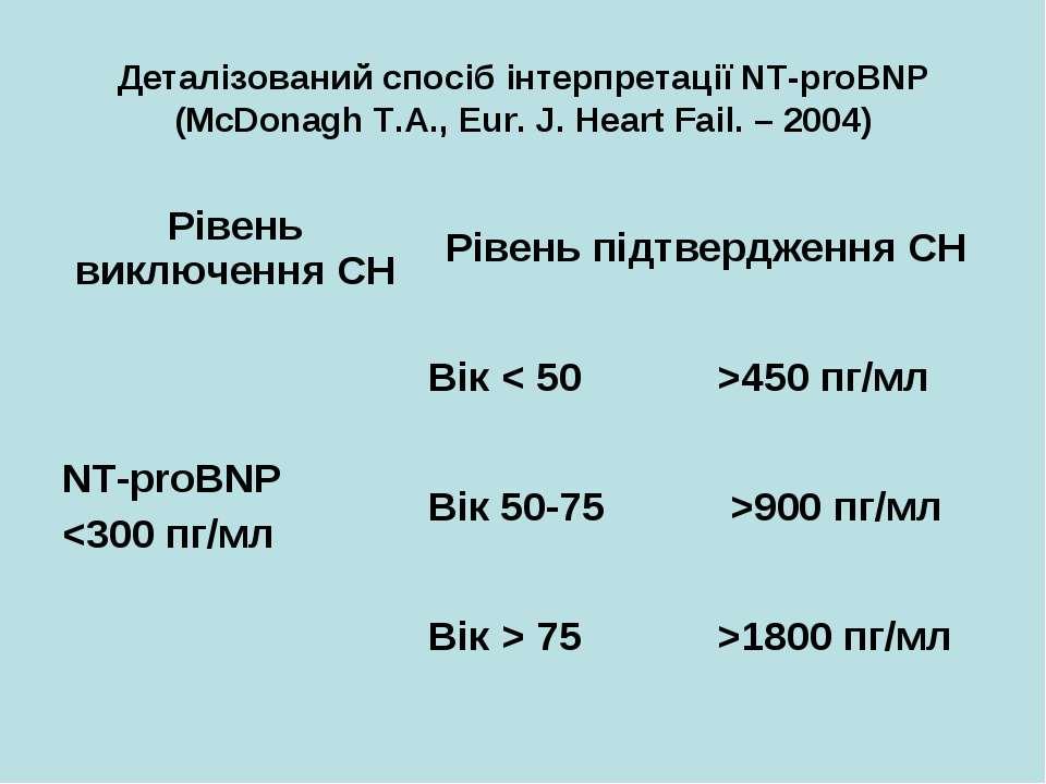 Деталізований спосіб інтерпретації NT-proBNP (McDonagh T.A., Eur. J. Heart Fa...