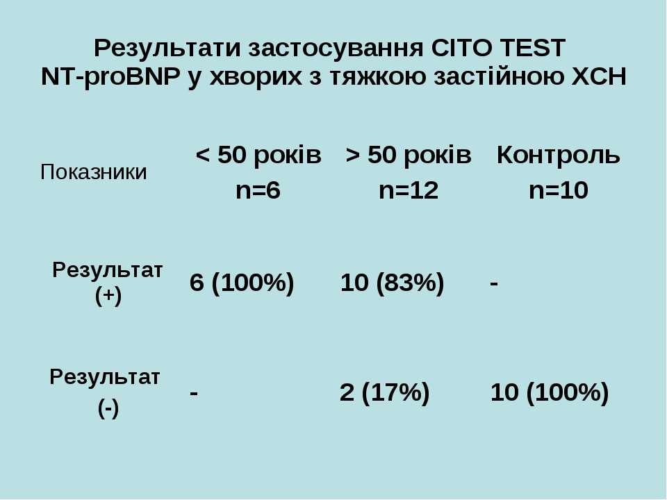 Результати застосування CITO TEST NT-proBNP у хворих з тяжкою застійною ХСН