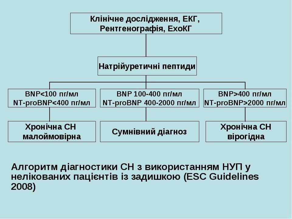 Алгоритм діагностики СН з використанням НУП у нелікованих пацієнтів із задишк...