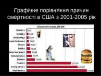 Графічне порівняння причин смертності в США з 2001-2005 рік