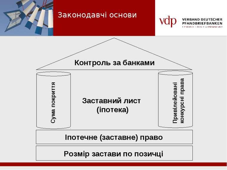 Заставний лист (іпотека) Законодавчі основи