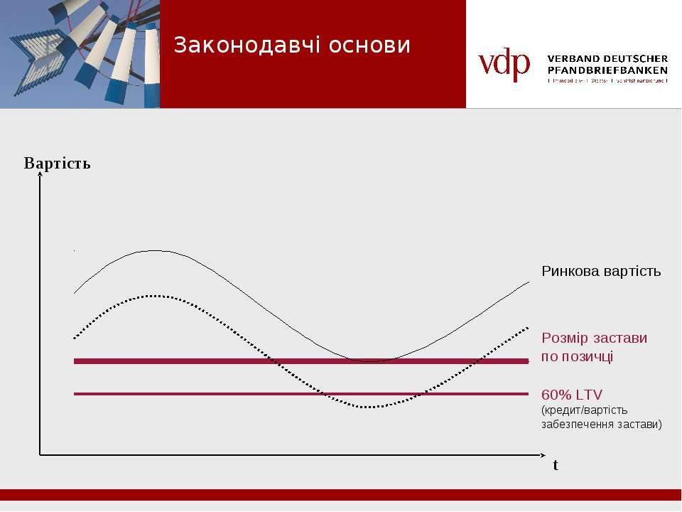 Вартість t Ринкова вартість Розмір застави по позичці 60% LTV (кредит/вартіст...