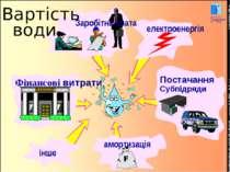 COPYRIGHT OIEau Заробітна плата електроенергія амортизація Постачання Субпідр...