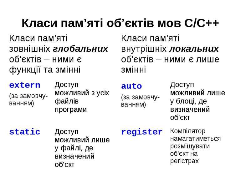 Класи пам'яті об'єктів мов С/C++