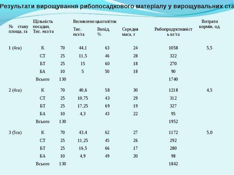 Результати вирощування рибопосадкового матеріалу у вирощувальних ставах № ста...