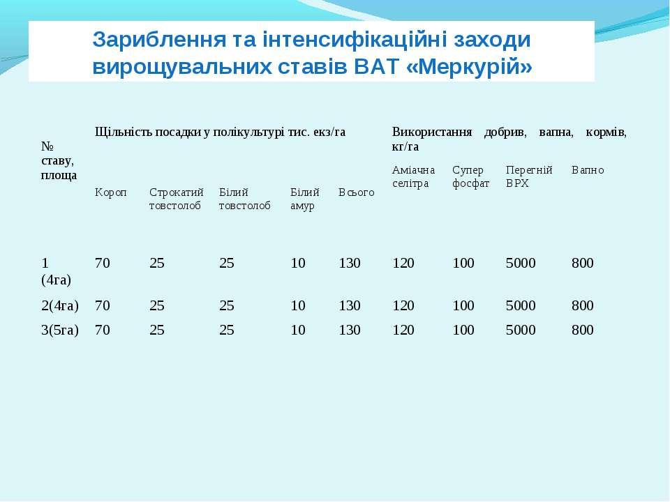Зариблення та інтенсифікаційні заходи вирощувальних ставів ВАТ «Меркурій» № с...