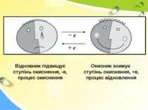 Відновник підвищує ступінь окиснення, -е, процес окиснення Окисник знижує сту...