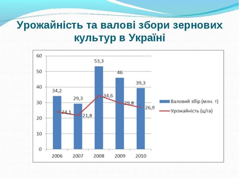 Урожайність та валові збори зернових культур в Україні
