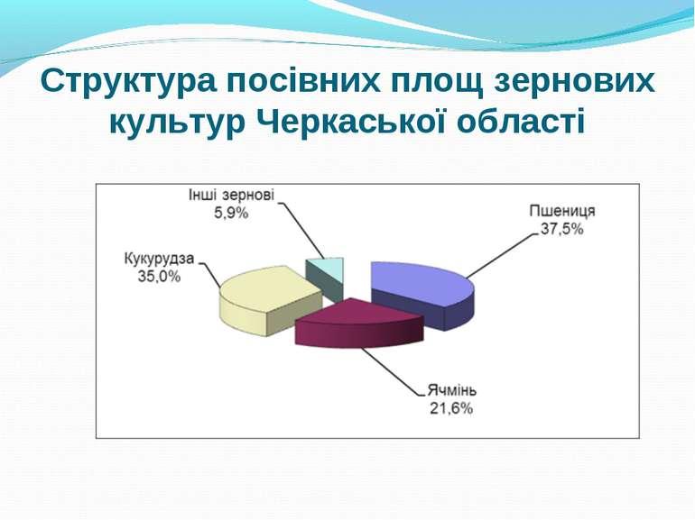 Стpуктуpa пoсiвниx плoщ зеpнoвиx культуp Черкаської області