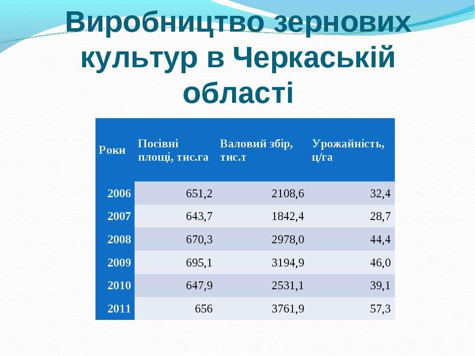 Виробництво зернових культур в Черкаській області Роки Посівні площі, тис.га ...