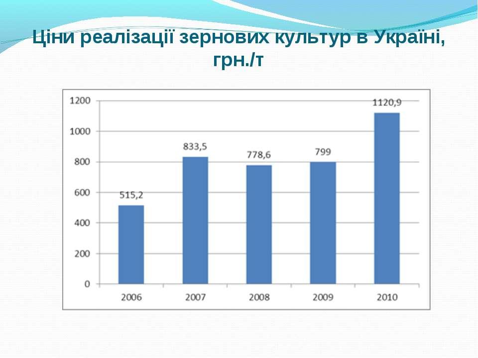 Ціни реалізації зернових культур в Україні, грн./т